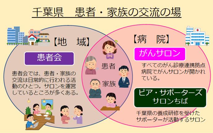 千葉県 患者・家族の交流の場